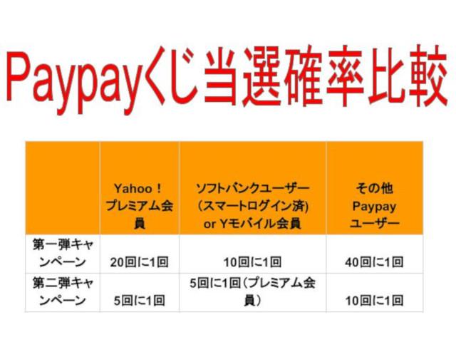paypayキャンペーン比較