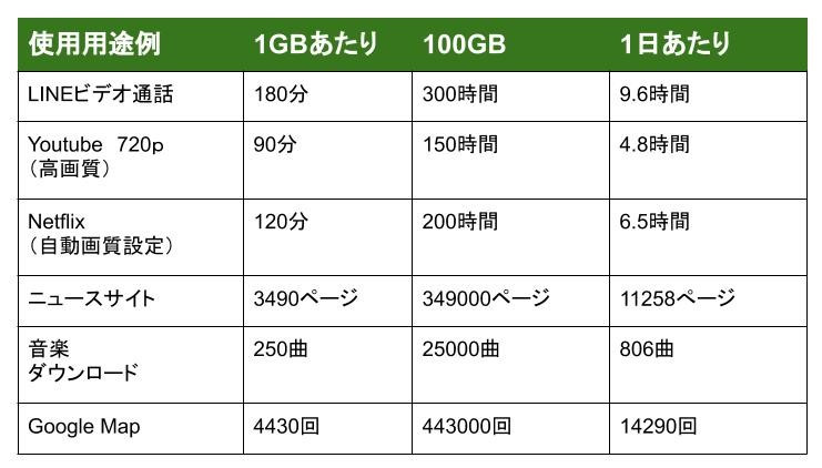 100GB使用量目安