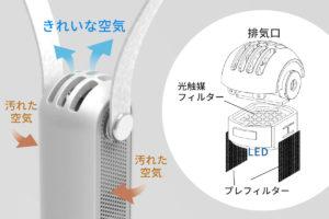 カルテック光触媒空気清浄器
